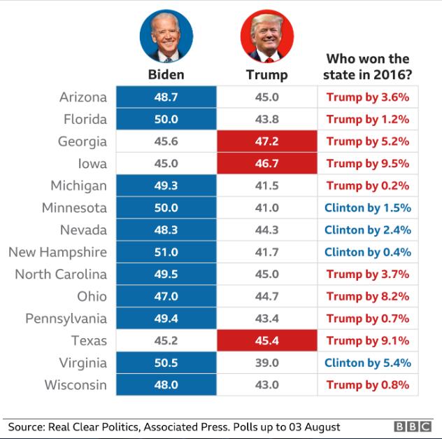 آخرین نظرسنجیها در مورد انتخابات ریاست جمهوری آمریکا؛ برتری چشمگیر بایدن از ترامپ