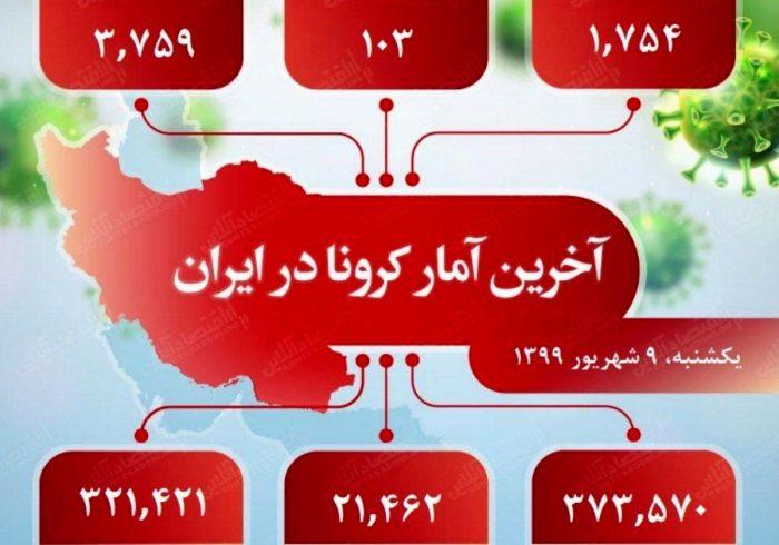 وضعیت ابتلا به کرونا در ایران چطور است؟